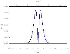 2p Electron Density Function